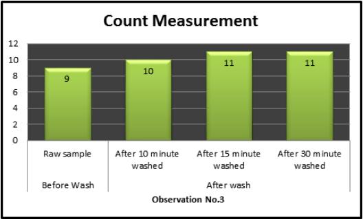 Bar charts of warp Count Measurement