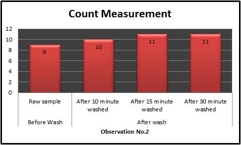 Bar charts of warp Count Measurement2