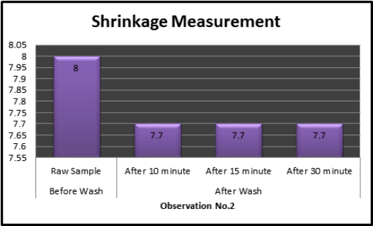 Bar charts of width wise Shrinkage measurement
