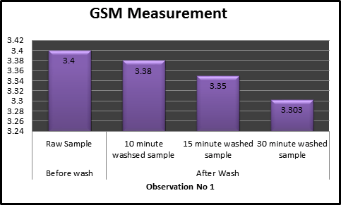 Bar charts of GSM measurement