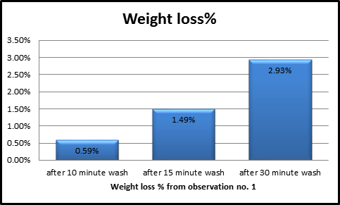 Graphical comparison of weight loss %