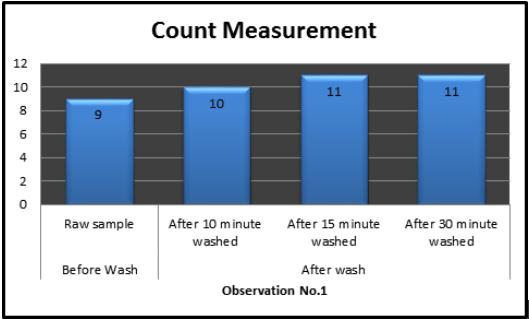 warp Count Measurement