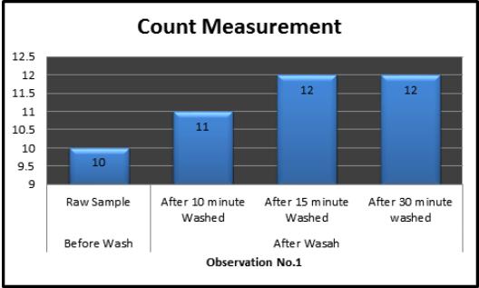 weft Count Measurement
