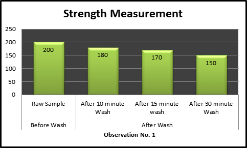 weft way strength Measurement