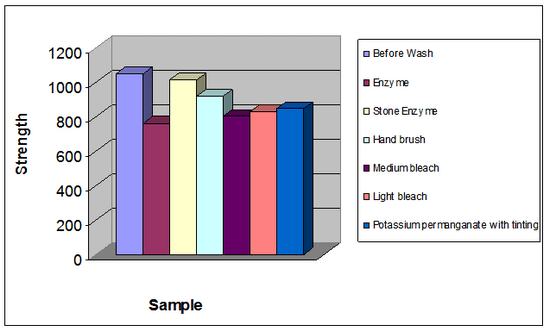Graphical presentation of strength loss (Weft direction)