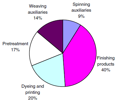 textile auxiliaries used in different process