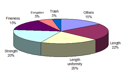 Contribution of fiber properties to yarn quality