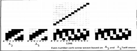 Even number cork screw weave