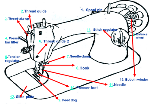 Sewing machine and its parts