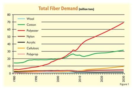 Total Fiber Demand