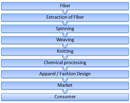 Life cycle of textile product