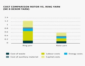 Cost comparision between rotor Vs ring yarn