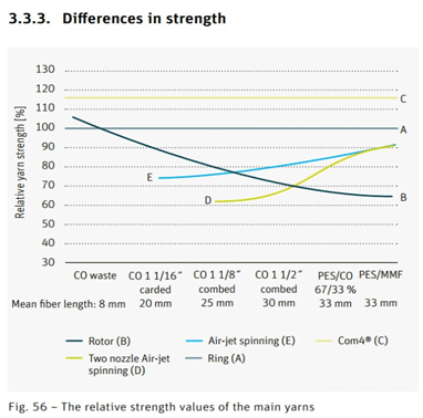 Differences in strength