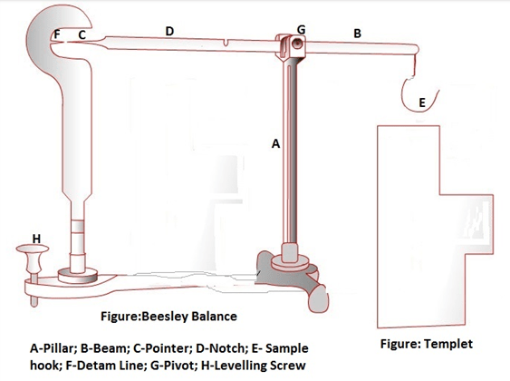thread count determine by Beesleys Balance