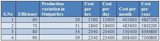 Table- 4.2.3 Financial calculation