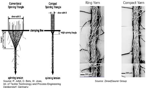Comparison of conventional ring spun yarn & compact yarn