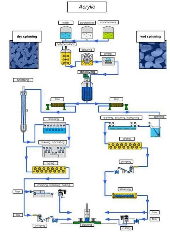 production flow chart of acrylic fiber