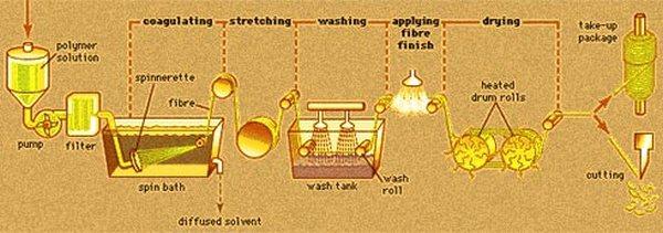 wet spinning polymeric fibers