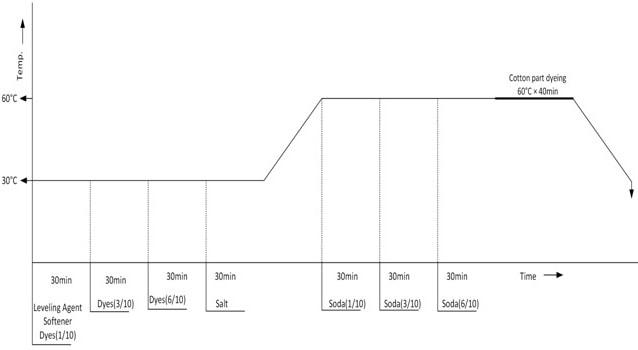 Process curve (Cotton part dyeing)