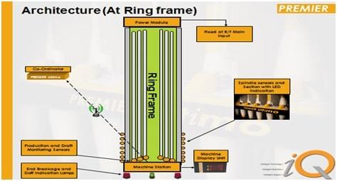 Ringframe architecture
