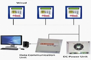 Wired configuration for loom data monitoring system