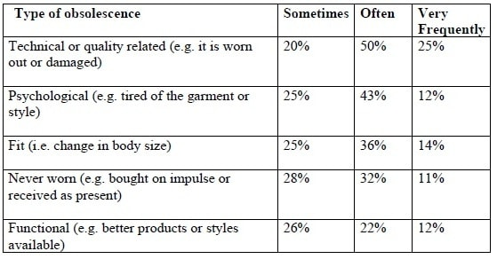 Reasons for disposing of or no longer using clothes