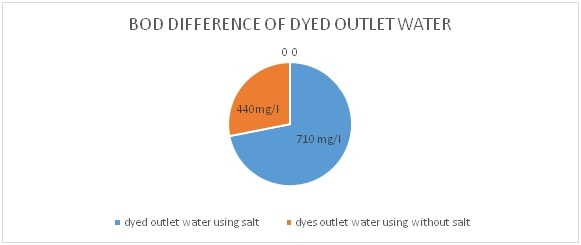 BOD value difference of dyed outlet water sample