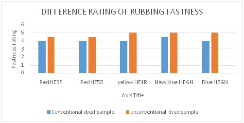 Rubbing fastness rating value difference of dyed sample
