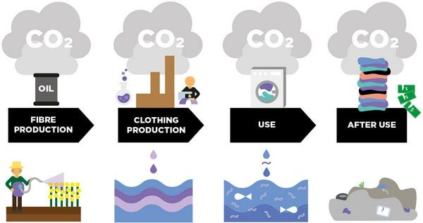 Energy consumption and CO2 emission throughout the entire apparel lifecycle