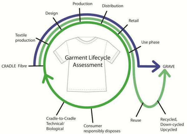 Garment Life Cycle Assesment (GLCA)