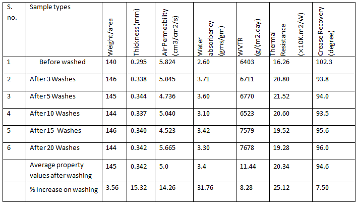Observations of comfort properties of various repeated washed hygro 500 TC fabrics