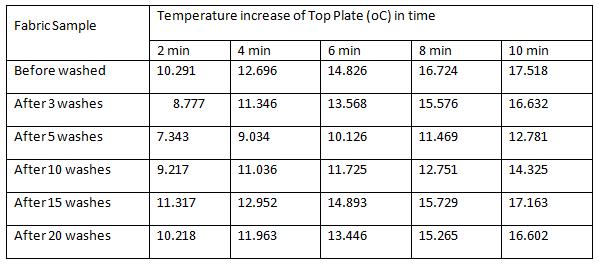 Thermal protective resistance of hygro 500 TC satin fabrics