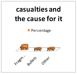 casualties and the cause for it