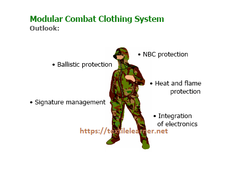 modular combat clothing system outlook