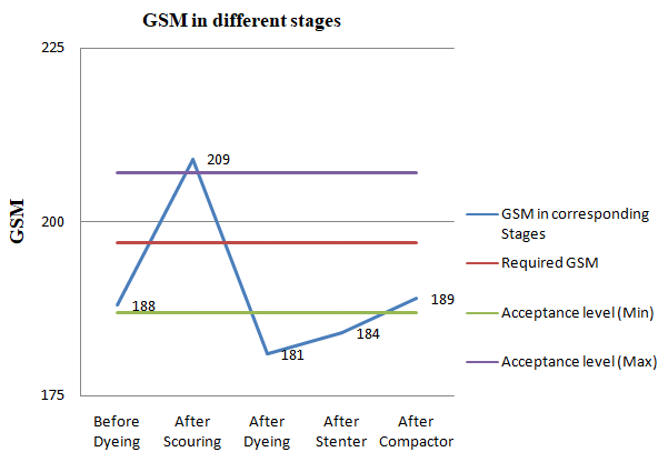 Graphical presentation of variation in GSM for 1×1 Rib Structure in different stages