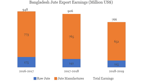 Graphical representation of earning foreign currency by exporting jute items