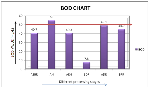 BOD of different wet processing stages wastewater