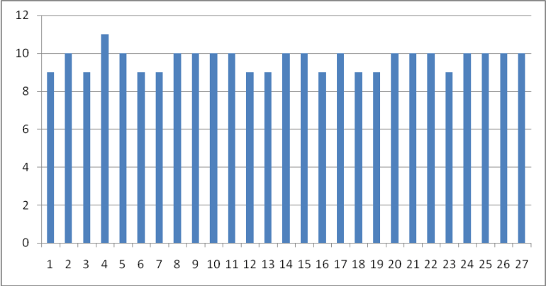 Graph For Warp Count