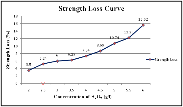Graphical presentation of strength loss Vs Concentration of H2O2