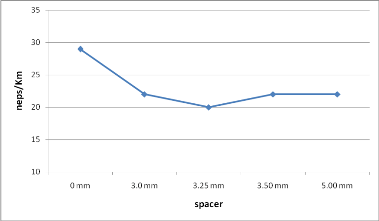 Graphical representation on Neps/km value with different spacer