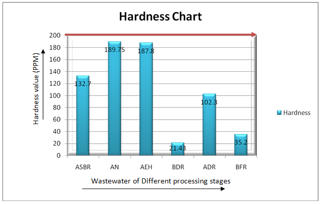 Hardness of different wet processing stages wastewater