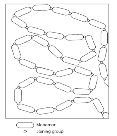 Representation of a step-growth polymer chains
