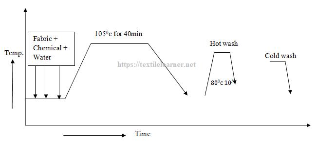 Scouring Procedure Scheme