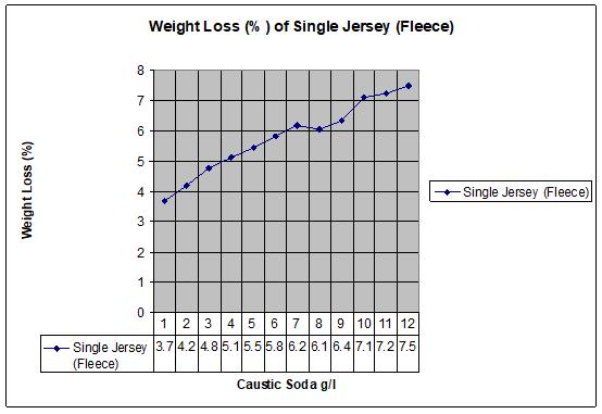 Weight Loss (%) of single jersey (fleece) fabric