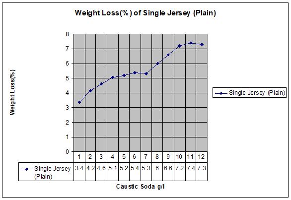 Weight Loss (%) of single jersey (plain) fabric