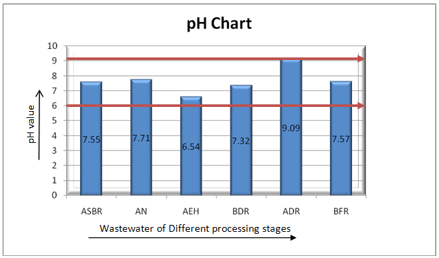 pH of different wet processing stages wastewater
