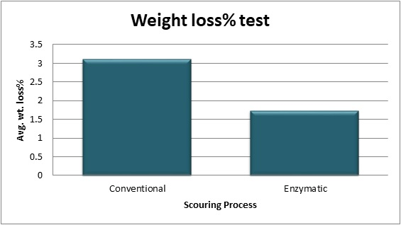 Comparison of Average wt. loss% of Conventional & Bio Scoured cotton knitted fabric.