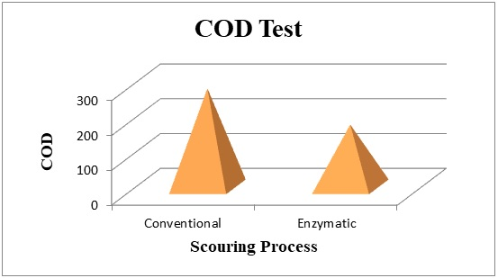 Comparison of COD of discharged water from Conventional & Bio Scouring.