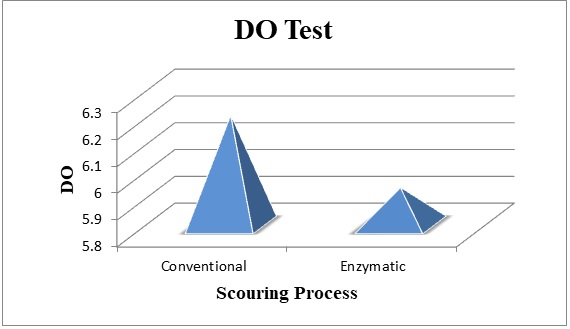 Comparison of DO of discharged water from Conventional & Bio Scouring.