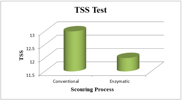 Comparison of TSS of discharged water from Conventional & Bio Scouring.